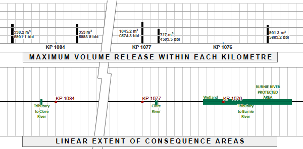 Graph: Maximum Volume Release Within Each Kilometre and Linear Extent of Consequence Areas