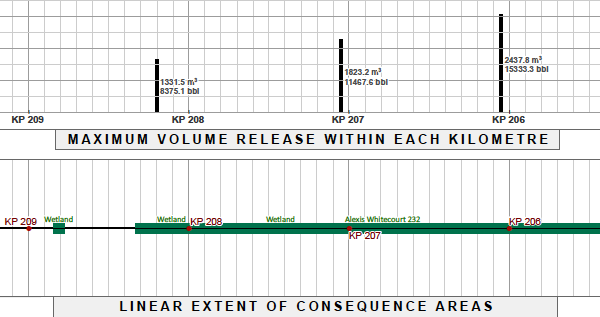 Graph: Volume bars indicate that ruptures could release 15,000 barrels of bitumen before being controlled
