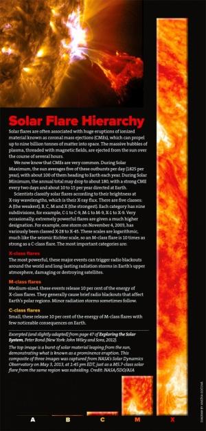 Solar Flare Hierarchy