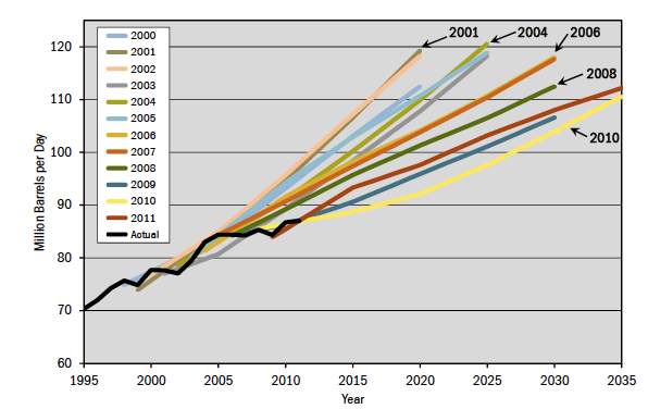Figure 1. Changes in world oil predictions from 2000 to 2011.