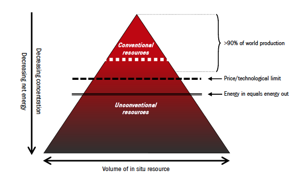 Figure 4. Embodied energy of oil products vs energy invested to extract them.