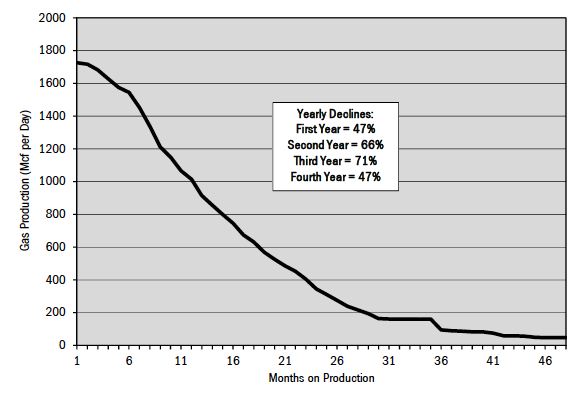 Figure 7. Typical decline rate for Marcellus shale gas wells.