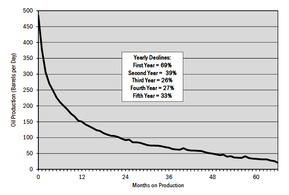 Figure 8. Typical decline rate for Bakken tight oil wells.