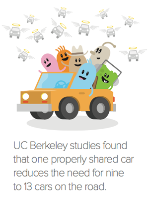 One properly shared car reduces the need for nine to 13 cars on the road.