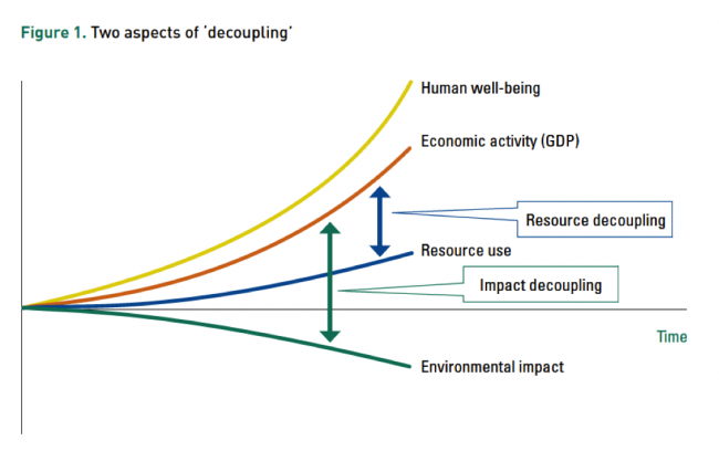 Two aspects of decoupling: resource (between economic activity & resource use) and impact (between economic activity and environmental impact)