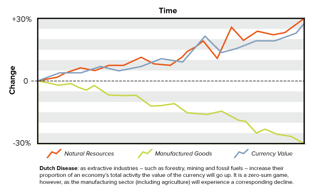 Dutch Disease: extractive industries drive currency up, manufacturing declines.
