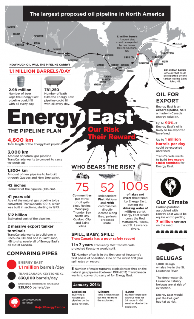 Environmental Defence Energy East Poster