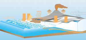 Ice melt feedback loops