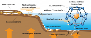How methane hydrates work.